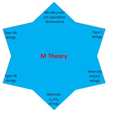 Fig. 1: M theory is a set of equations that, depending on how they are used, can describe all known consistent  string theories and 11-dimensional supergravity, as well as many more complex and harder to understand things.  Only at the corners does it give the relatively simple string theories described in my previous post.