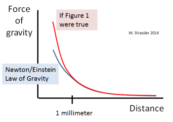 Fig. 2: If the world were as sketched in Figure 1, then Newton/Einstein's law of gravity would be violated at distances shorter than the width of the rod in Figure 1.  The blue line shows Newton/Einstein's prediction; the red line shows what a universe like that in Figure 1 would predict instead.  Experiments done in the last few years agree with the blue curve down to a small fraction of a millimeter.