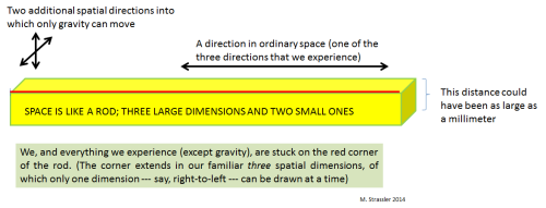Fig. 1: ADD's paper pointed out that no experiment as of 1998 could yet rule out the possibility that our familiar three dimensional world is a corner of a five-dimensional world, where the two extra dimensions are finite but perhaps as large as a millimeter.