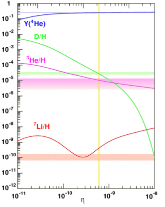 Data showing the prediction for various element abundances (yellow band), data (colored horizontal bands), and predictions (solid colored curves).  The fact that the colored curves, colored horizontal bands and the vertical yellow band all meet -- except lithium, which is slightly off but not too far --- indicates that the Hot Big Bang occurred.   That Lithium is a bit low has been studied extensively and might mean that a bit of particle physics is missing from the theory.    From http://www.einstein-online.info/spotlights/BBN/ ; Adapted from an image by E. Vangioni, Institut d'Astrophysique de Paris]