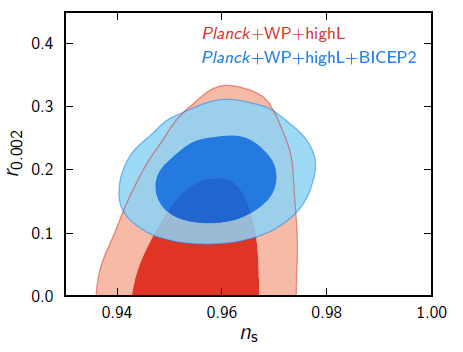 From the BICEP2 paper, showing the region of n_s and r that is preferred by the data.  The orange region is the preferred  region before BICEP2, and the blue region is the preferred region after BICEP2 is included in the combination of experiments.  The possibility of r=0 (no gravitational waves) is now highly disfavored.