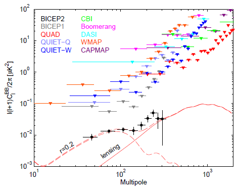 4a01803de BICEP2  New Evidence Of Cosmic Inflation!