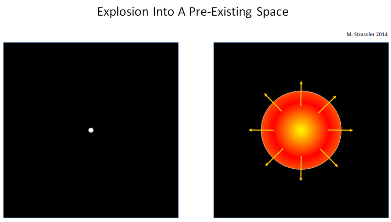 Fig. 1: What the Big Bang was not: An explosion of a seed into a pre-existing space.  The explosion is created by a process that generates tremendous heat and pressure inside the seed, which rushes outward as a ball of hot material exploding into the pre-existing space.  The Big Bang is nothing like this.
