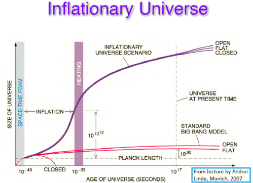 From a lecture by Andrei Linde (link is in the text): a schematic plot of the size of the universe over time.  The extreme left is speculative, the inflationary epoch is the one probed by the recent BICEP2 measurement.