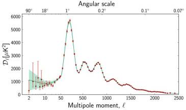 Data (red dots) from the Planck satellite, showing the average size of non-uniformities on different angular scales on the sky.  The solid curve is the prediction of the current standard cosmological model, which assumes a very simple type of non-uniformity, of the sort that cosmic inflation would produce.
