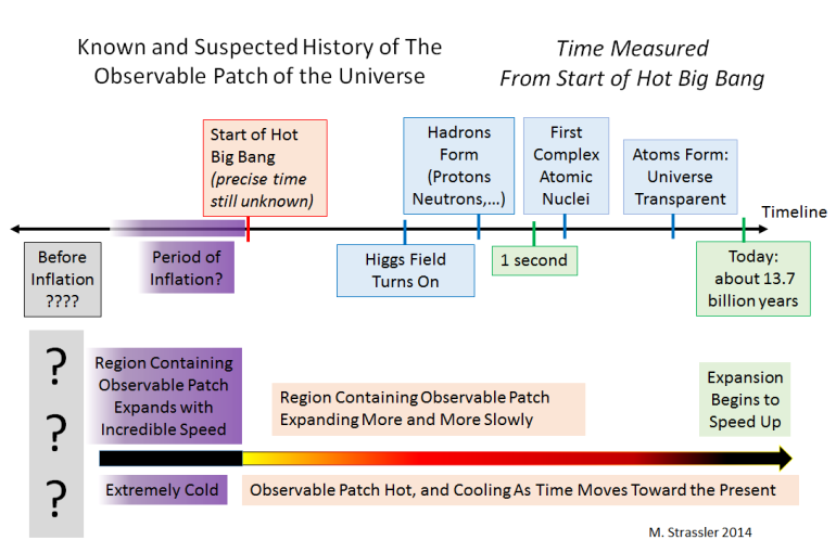The history of the observable patch of our universe.  We don't know what happened before the Hot Big Bang, or how hot it was when it started. We suspect there was a period of inflation, but we don't know how long it lasted. Many people have guessed what happened before, but there's no data to tell us anything right now about the pre-inflation period, if there even was one.