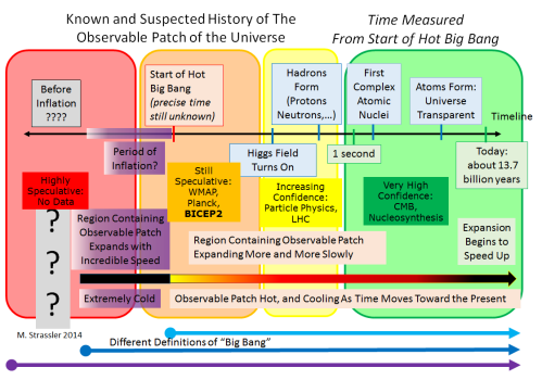 """History of the Universe, taken from my article with the same title, with added color-coded measures of how confident we can be in its accuracy.  In each colored zone, the degree of confidence and the observational/experimental source of that confidence is indicated. Three different possible starting points for the """"Big Bang"""" are noted at the bottom; different scientists may mean different things by the term."""