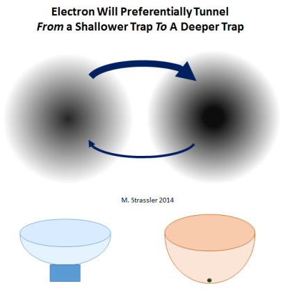 Fig. 7: If an electron is placed in the vicinity of two traps, one of which (at right) is much deeper than the other --- similar to a marble placed near two bowls whose lips are at similar height, but one of which is much deeper --- then the electron will be much more likely to tunnel to the deeper trap, if it is in the shallower trap, than to tunnel to the shallower trap if it is in the deeper trap.