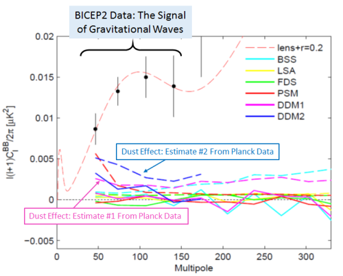 Figure from BICEP2's discovery paper, annotated by me.  BICEP2 data is black dots showing a large polarization signal.  This is consistent with the red solid curve, which is what would be expected for a large amount of gravitational waves.  Colored dashed curves near the bottom of the graph show various predictions for the size of the effect from dust.  (Ignore the corresponding solid curves unless you're an expert.)  The dashed curves labeled DDM1 and DDM2 are estimates by BICEP2 based on Planck data, some of which has not been published.