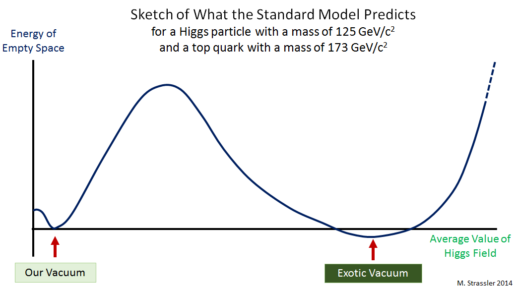 Fig 4 A Very Qualitative Sketch Of What The Standard Models Equations Predict For