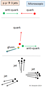Fig. 3: A very common type of event in which three quarks, anti-quarks and/or gluons are produced in a collision, leading to three jets.  All of this occurs in an incredibly tiny fraction of a second.