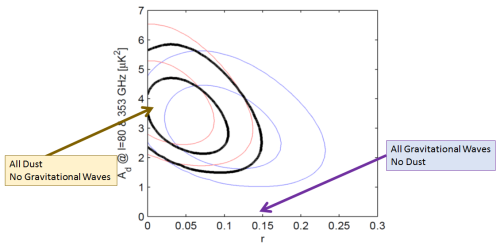 Fig. 3: Analysis of the BICEP2, Keck and Planck data.  The black ellipses shows the values of r (amount of gravitational waves) and A_d (amount of dust) that are most likely (inner black ellipse) and somewhat likely (outer black ellipse).  [The blue (red) ellipses show the results with Keck (BICEP2) data removed]. A purely gravitational wave signal (end of purple arrow) is excluded; a purely dust signal (end of brown arrow) is allowed. A no-dust signal (horizontal axis) is excluded, while a no-gravitational-wave signal (vertical axis) is allowed.