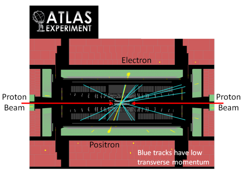 Fig. 4: In this collision of two protons (entering along the red arrows) at the ATLAS experiment, there are two particles with large transverse momentum.   Their trajectories are indicated by yellow lines, and their large amount of momentum and energy is indicated by the yellow splotch at the end of the line.  These particles were determined to be an electron and a positron, and they have balancing tranverse momentum. Blue tracks have low transverse momentum.   Many other tracks with low transverse momentum travel closer to the beams and are not shown.