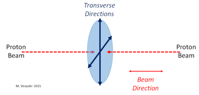 "Fig. 3: We refer to the directions of motion of the proton beams before they collide as the beam direction(s), and we refer to the other directions as the ""transverse"" directions,  meaning they are perpendicular to the beam direction."