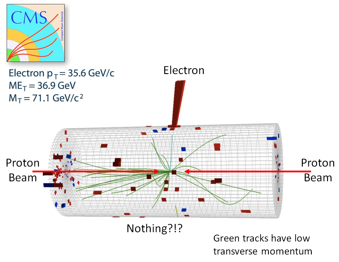 Searching for dark matter at the lhc of particular significance fig 5 a proton proton collision at cms very similar to that pooptronica