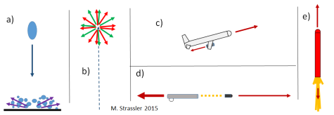 Fig. 1.  Consequences of momentum conservation. (a) Water dropped straight down onto the floor splashes to the side in all directions. (b) A firework explodes in all directions.  (c) An aircraft accelerates forward by using its engines to blow jets of air backward.  (d) When a bullet is fired forward from a gun, the gun recoils backward.  (e) Downward exhaust launches a rocket upward.
