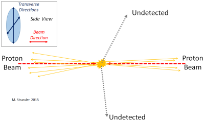 Fig. 6: Two undetected particles are produced in a proton proton collision. The detected particles (orange lines) all have small tranverse momentum; other particles (not shown or measured) travel nearly in the beam direction. The transverse momentum of the detected particles is small, and balances to within the experimental uncertainty --- so scientists have no idea that the undetected particles were produced at all!
