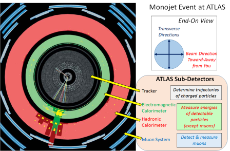 "Fig. 9: A real mono-jet event observed at ATLAS, as represented to scientists in a computer reconstruction.  Compare to Figure 8.  The onion-like structure of ATLAS is indicated.  In the ""tracker"", the tracks of the charged particles that make up the jet are indicated.  In the ""calorimeters"", the energy deposited by the particles in the jet are indciated by green and red blotches.  Note there are no other significant tracks blotches anywhere, showing that some transverse momentum is missing.  (Tracks going to up and to the left have very low transverse momentum and are close to the beam direction.)  Scientists infer that this event was most likely one in which a gluon, a neutrino and an anti-neutrino were produced.  But there's no way to be sure precisely what was produced in this collision."