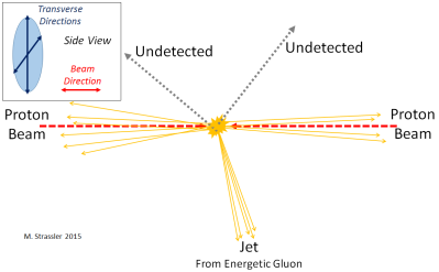 "Fig. 7: Fortunately, the production of the two undetected particles is accompanied by the production of a gluon with large transverse momentum.  This produces a ""jet"" (a spray of hadrons) which appears, like the electron of Figure 5, to recoil against ""nothing"".  (This is called a ""mono-jet event.)  Scientists then infer that one or more undetected particles must have been produced."