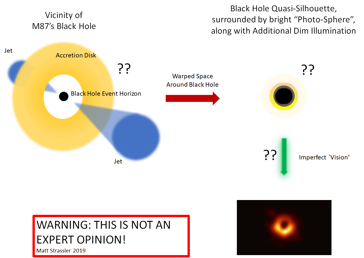 The Black Hole `Photo': What Are We Looking At? | Of